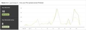 pinterest analytics profile saves explained